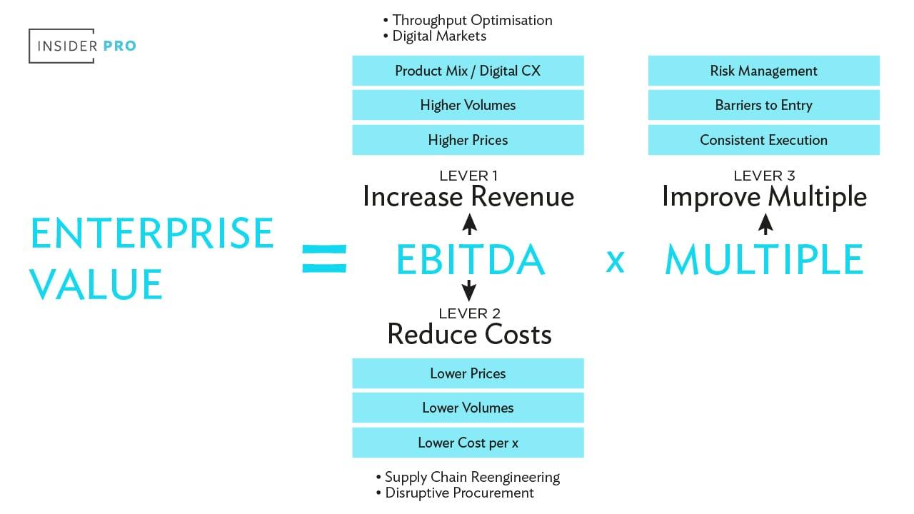 Enterprise Value2